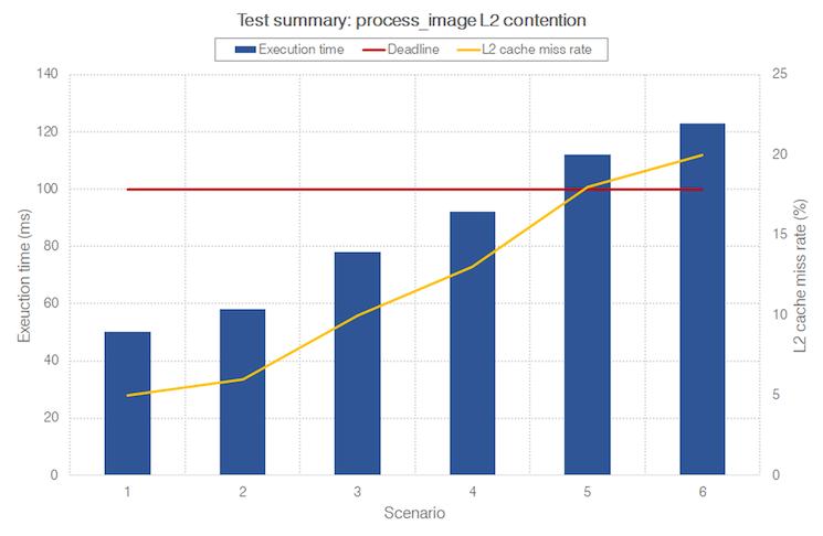 rapitime_multicore_prototype_chart